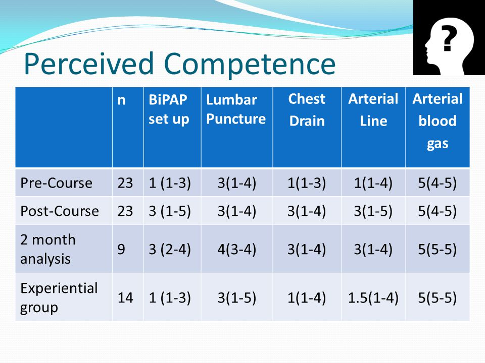 Perceived Competence n BiPAP set up Lumbar Puncture Chest Drain