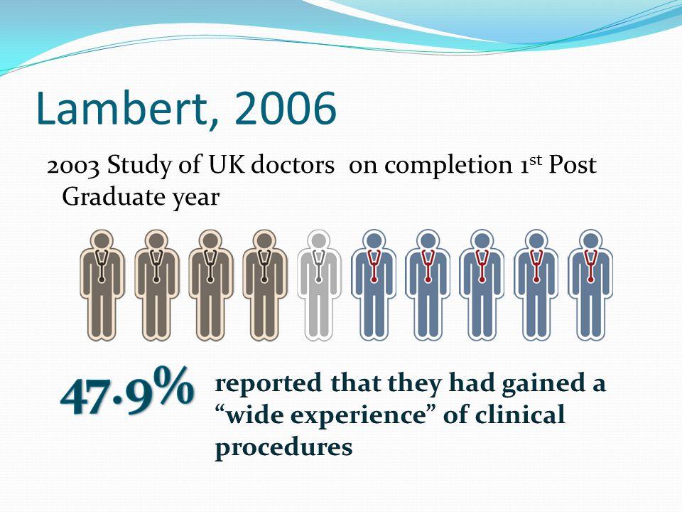 Lambert, 2006 2003 Study of UK doctors on completion 1st Post Graduate year. 47.9%