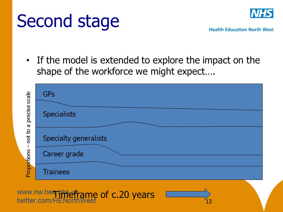 Second stage If the model is extended to explore the impact on the shape of the workforce we might expect….