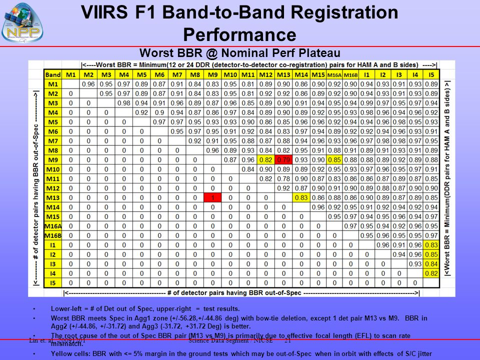 VIIRS F1 Band-to-Band Registration Performance Worst BBR @ Nominal Perf Plateau