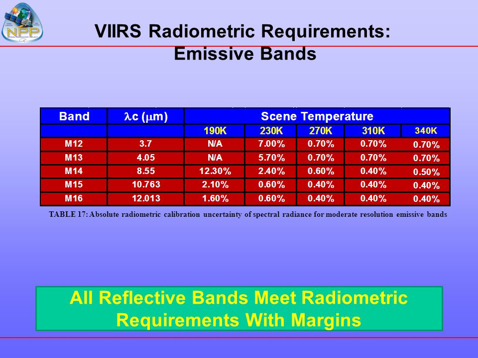 VIIRS Radiometric Requirements: Emissive Bands