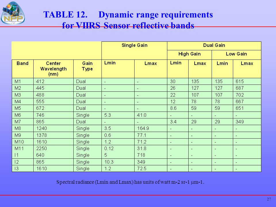 TABLE 12. Dynamic range requirements for VIIRS Sensor reflective bands