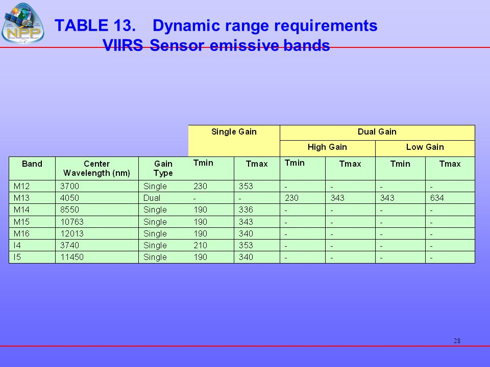 TABLE 13. Dynamic range requirements VIIRS Sensor emissive bands
