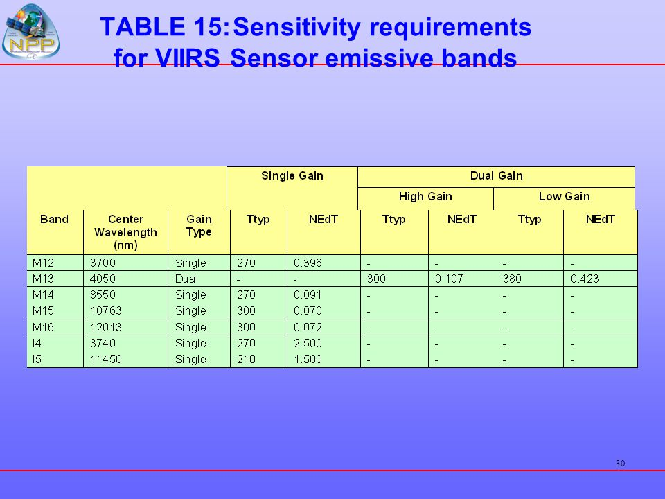 TABLE 15: Sensitivity requirements for VIIRS Sensor emissive bands