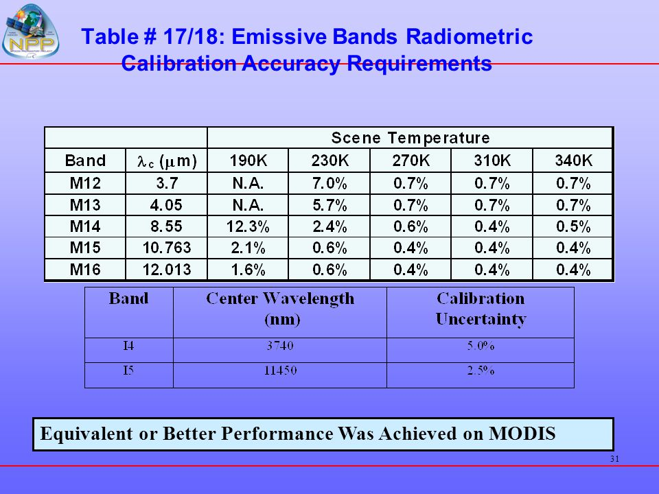 Table # 17/18: Emissive Bands Radiometric Calibration Accuracy Requirements