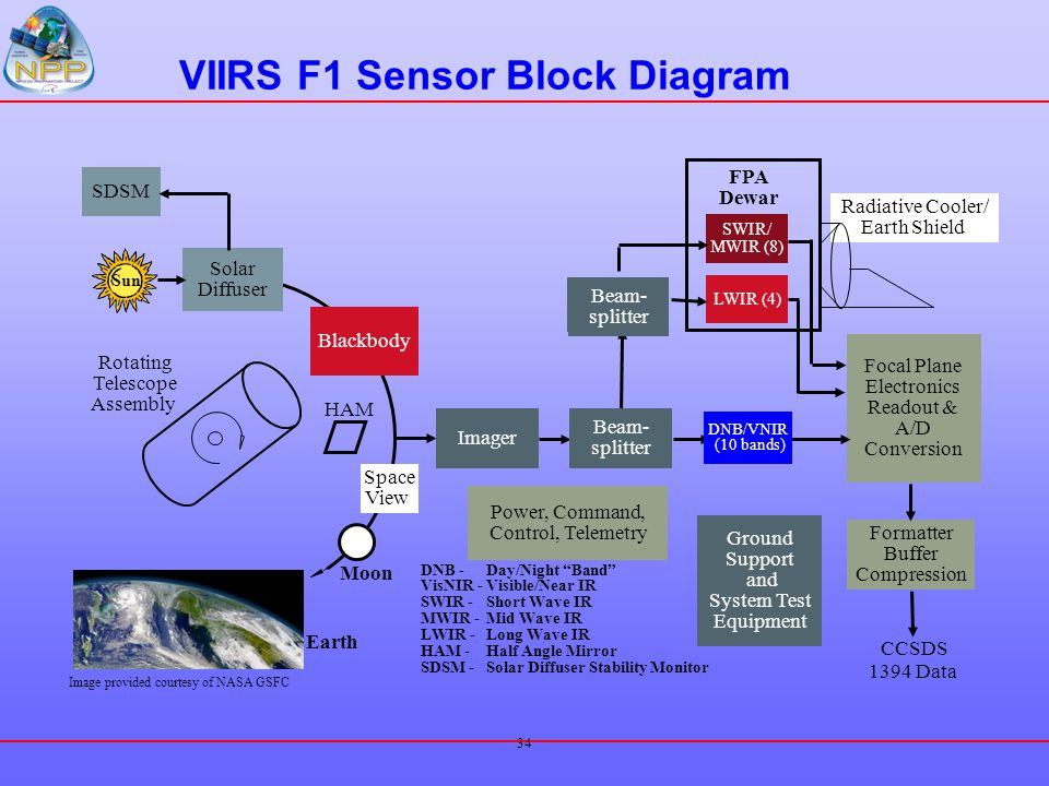 VIIRS F1 Sensor Block Diagram
