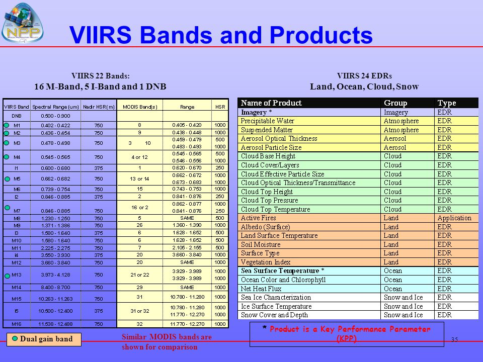 VIIRS Bands and Products
