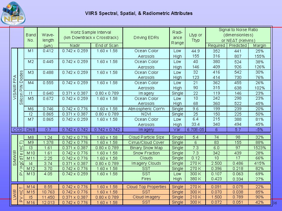 VIIRS Spectral, Spatial, & Radiometric Attributes
