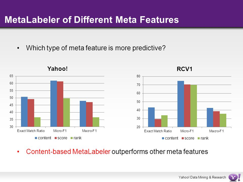 MetaLabeler of Different Meta Features