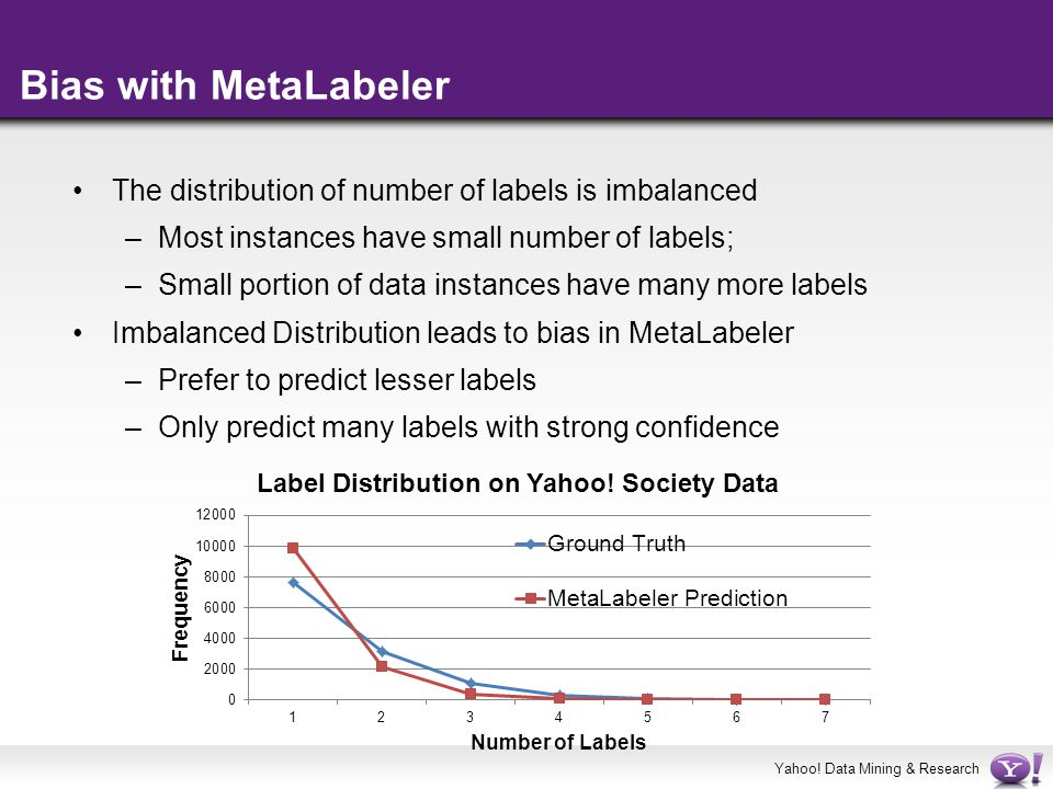 Bias with MetaLabeler The distribution of number of labels is imbalanced. Most instances have small number of labels;