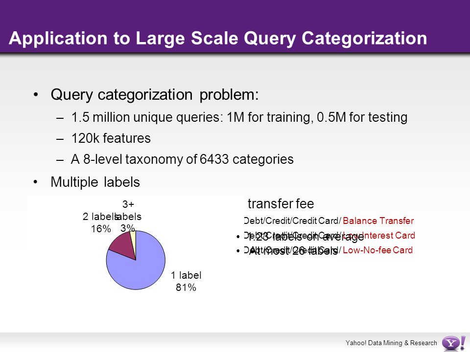 Application to Large Scale Query Categorization