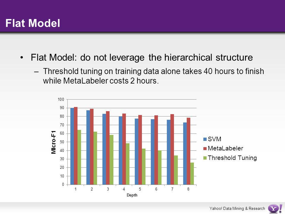 Flat Model Flat Model: do not leverage the hierarchical structure