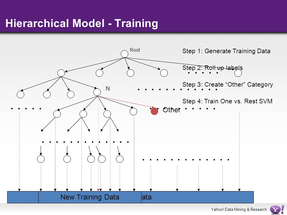 Hierarchical Model - Training