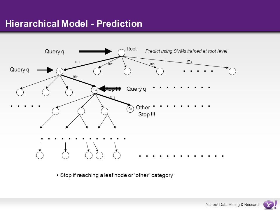 Hierarchical Model - Prediction