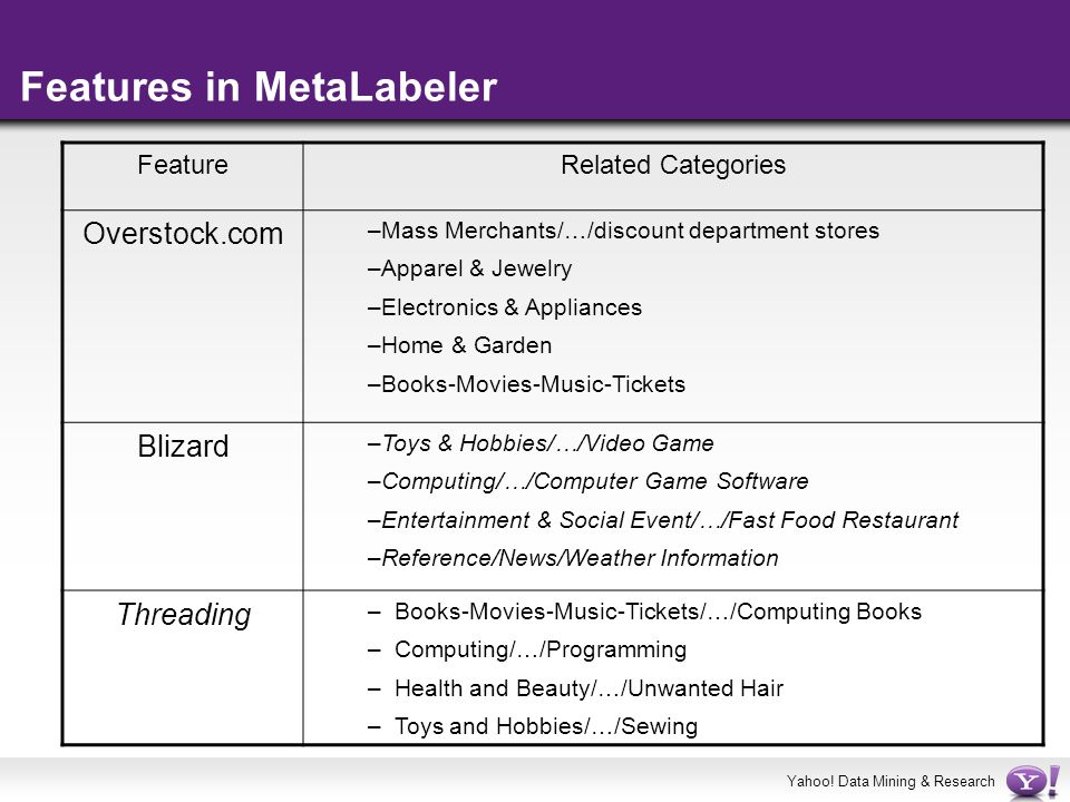 Features in MetaLabeler