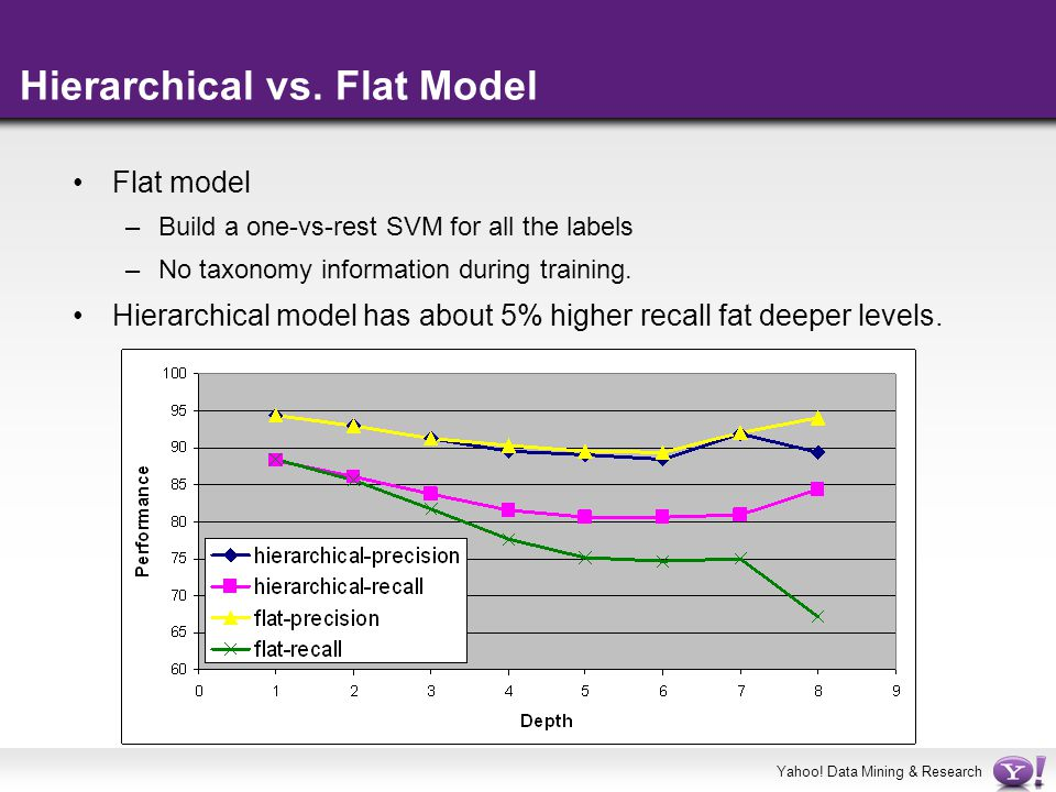 Hierarchical vs. Flat Model