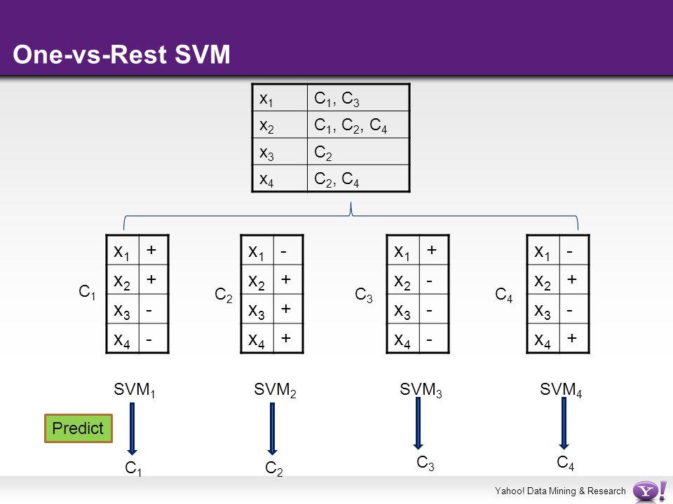 One-vs-Rest SVM x1 + x2 x3 - x4 x1 - x2 + x3 x4 x1 + x2 - x3 x4 x1 -