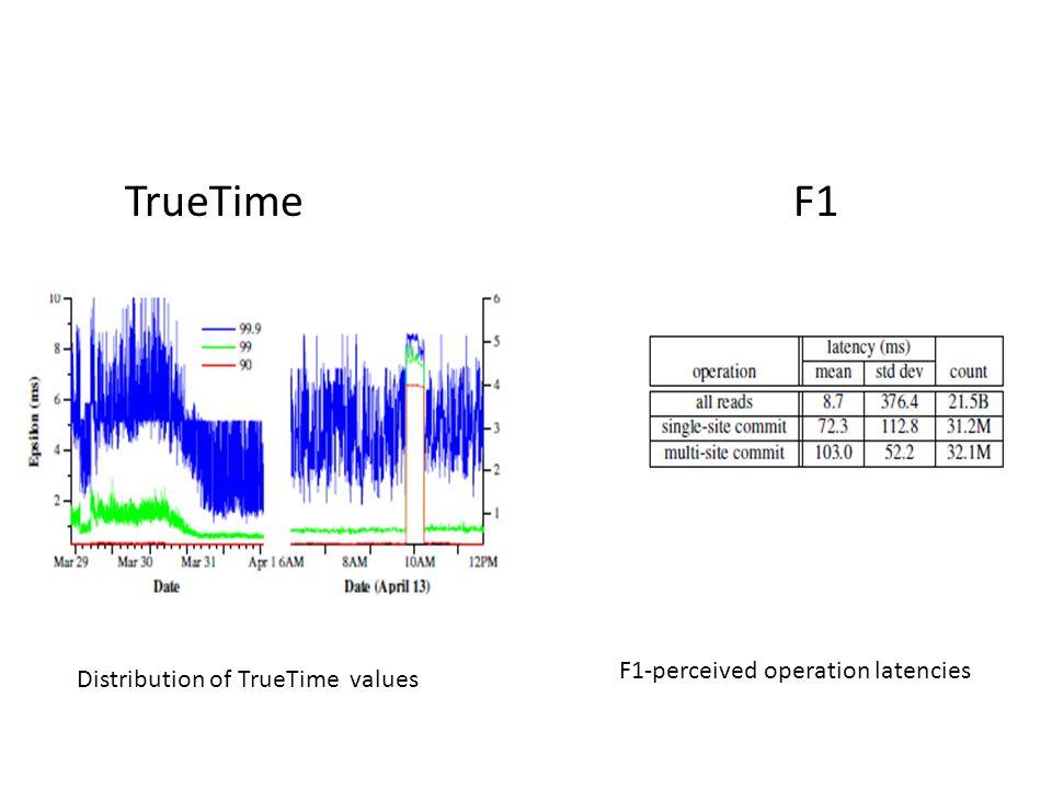TrueTime F1 F1-perceived operation latencies