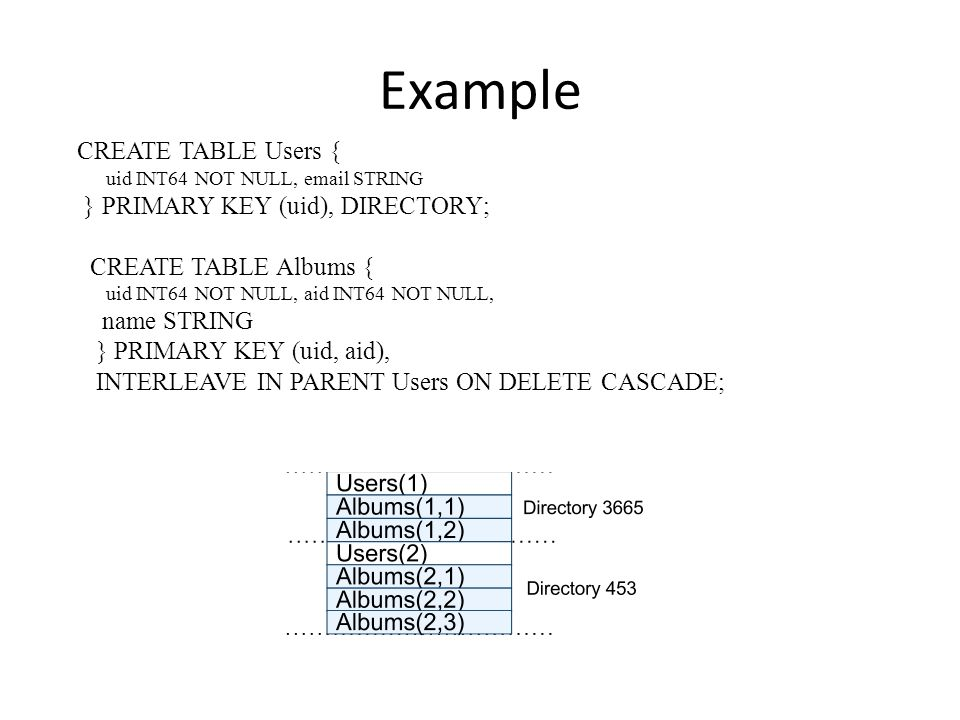 Example CREATE TABLE Users { } PRIMARY KEY (uid), DIRECTORY;