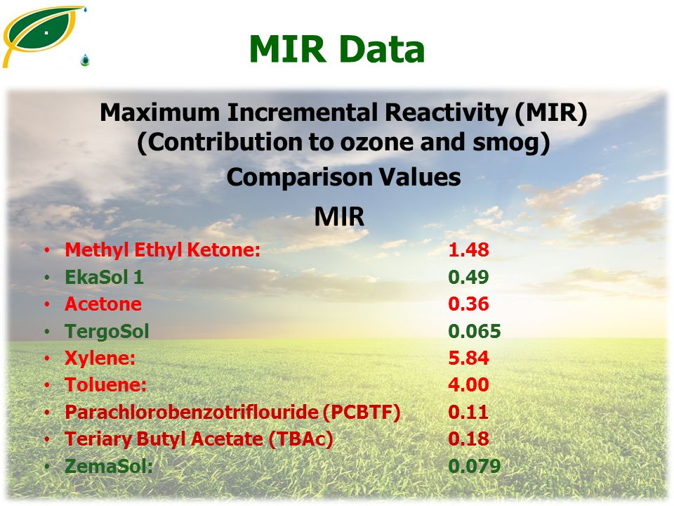 Maximum Incremental Reactivity (MIR) (Contribution to ozone and smog)