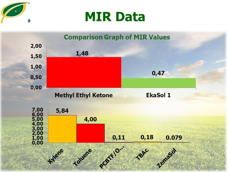 Comparison Graph of MIR Values