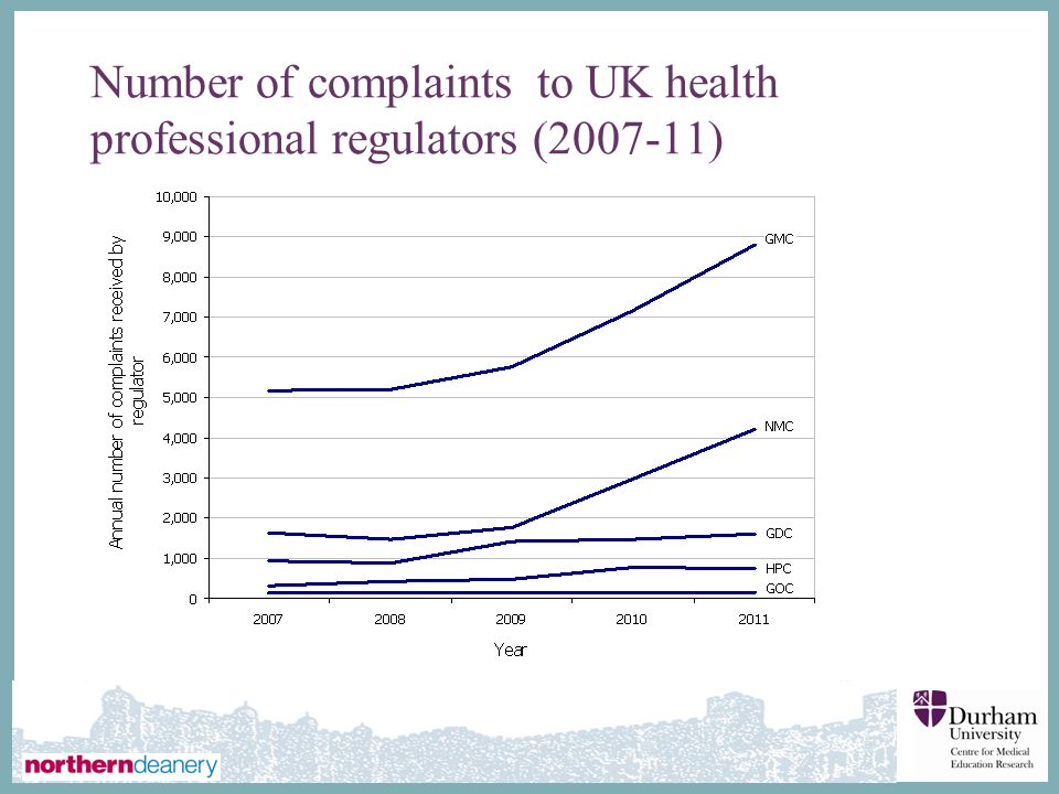 Number of complaints to UK health professional regulators (2007-11)