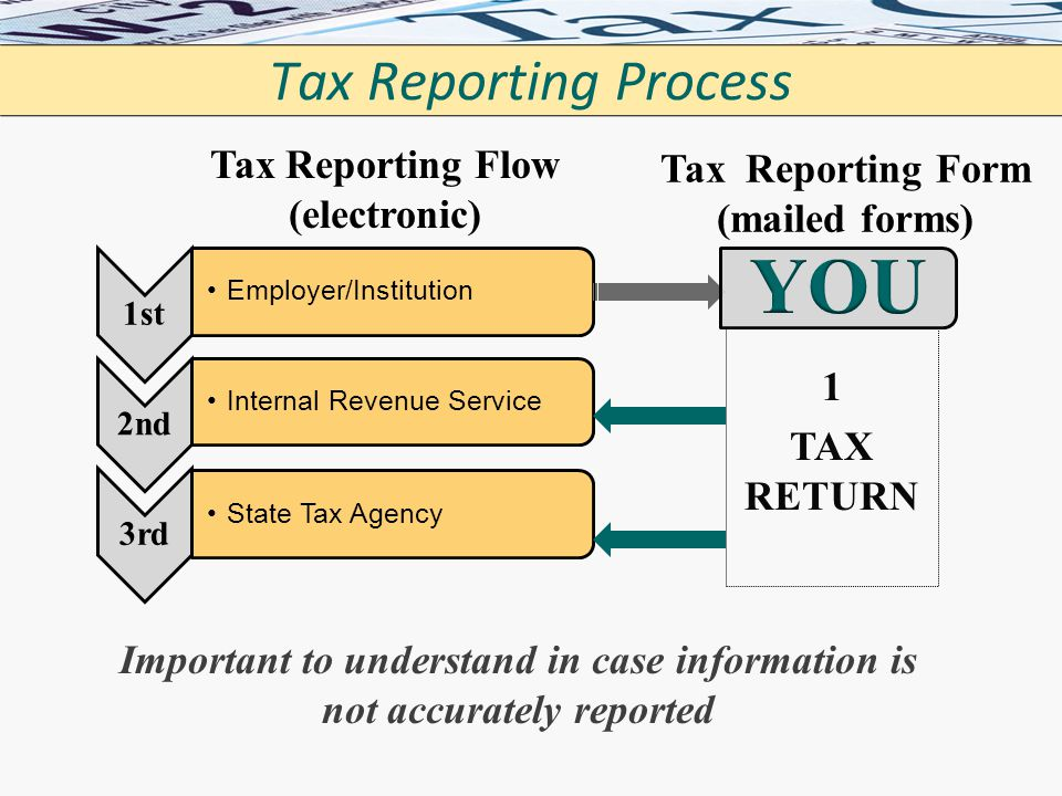 YOU Tax Reporting Process Tax Reporting Flow (electronic)
