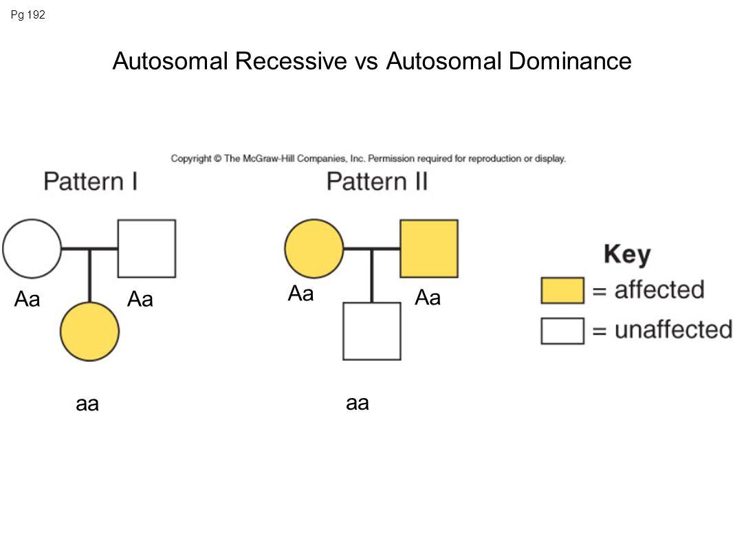 Autosomal Recessive vs Autosomal Dominance
