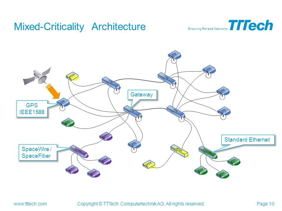 Mixed-Criticality Architecture
