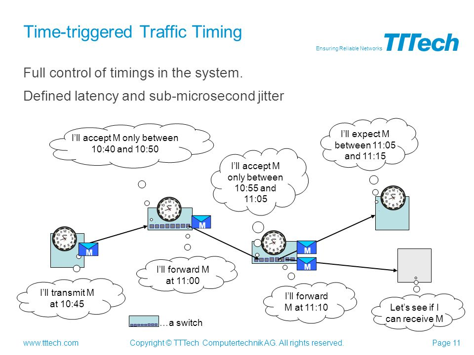 Time-triggered Traffic Timing