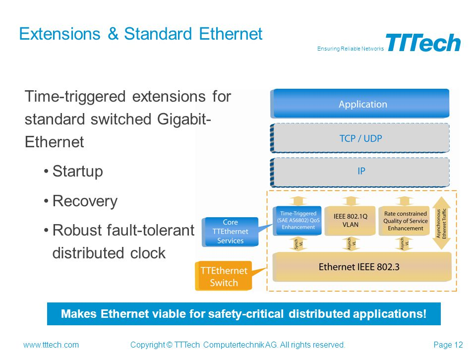 Extensions & Standard Ethernet