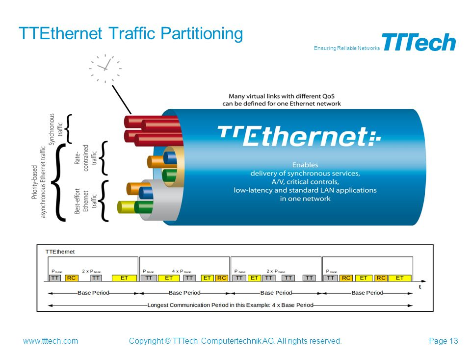 TTEthernet Traffic Partitioning