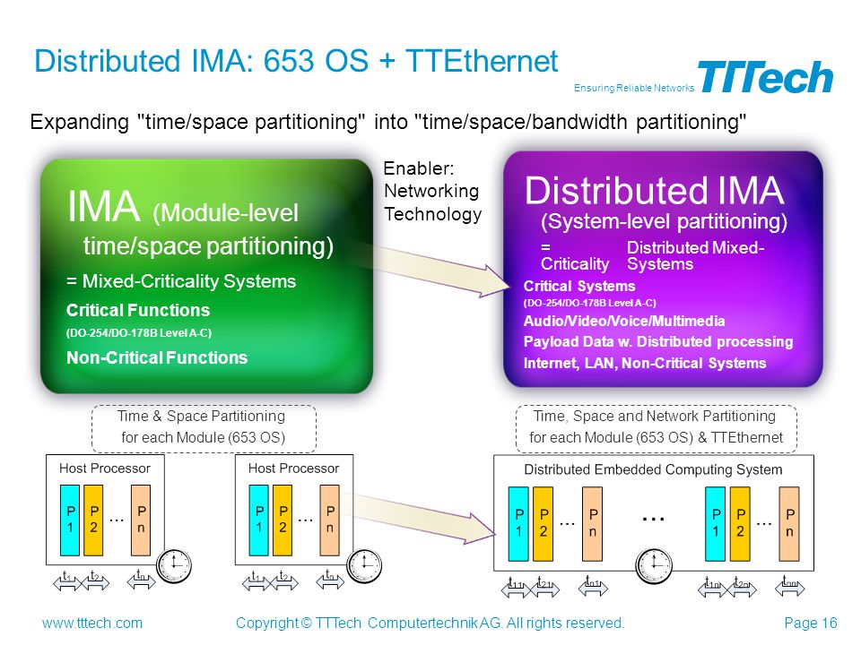 Distributed IMA: 653 OS + TTEthernet
