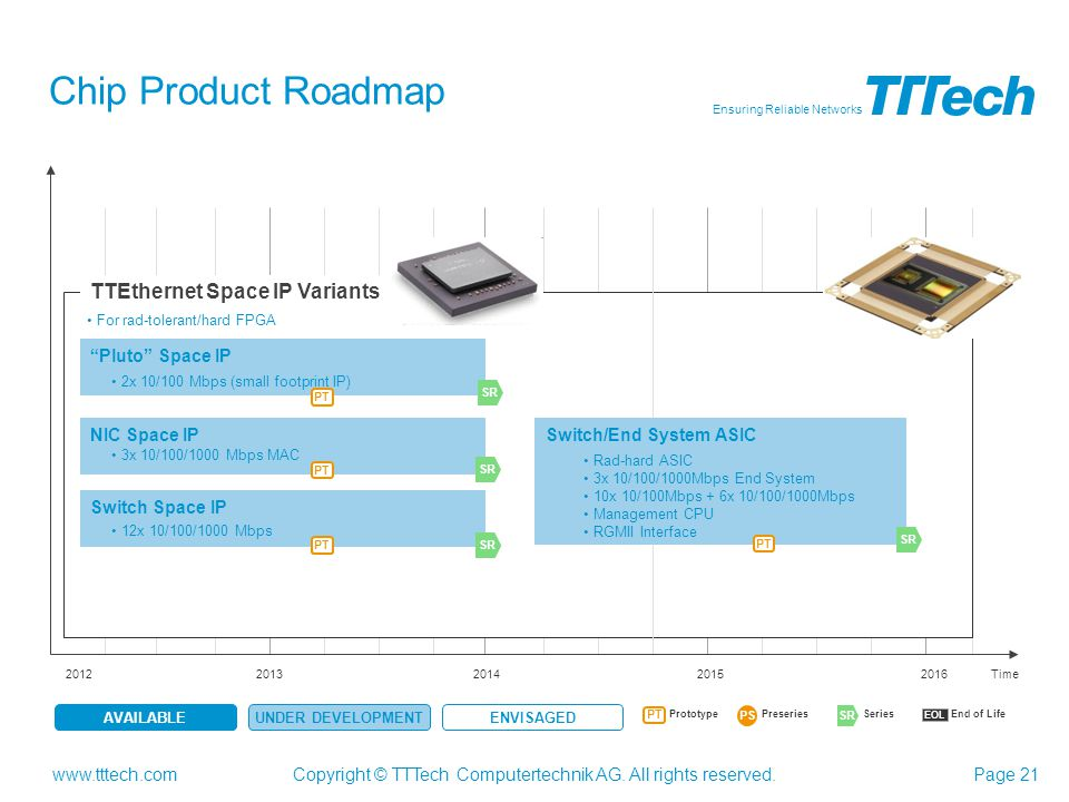 Chip Product Roadmap TTEthernet Space IP Variants Pluto Space IP
