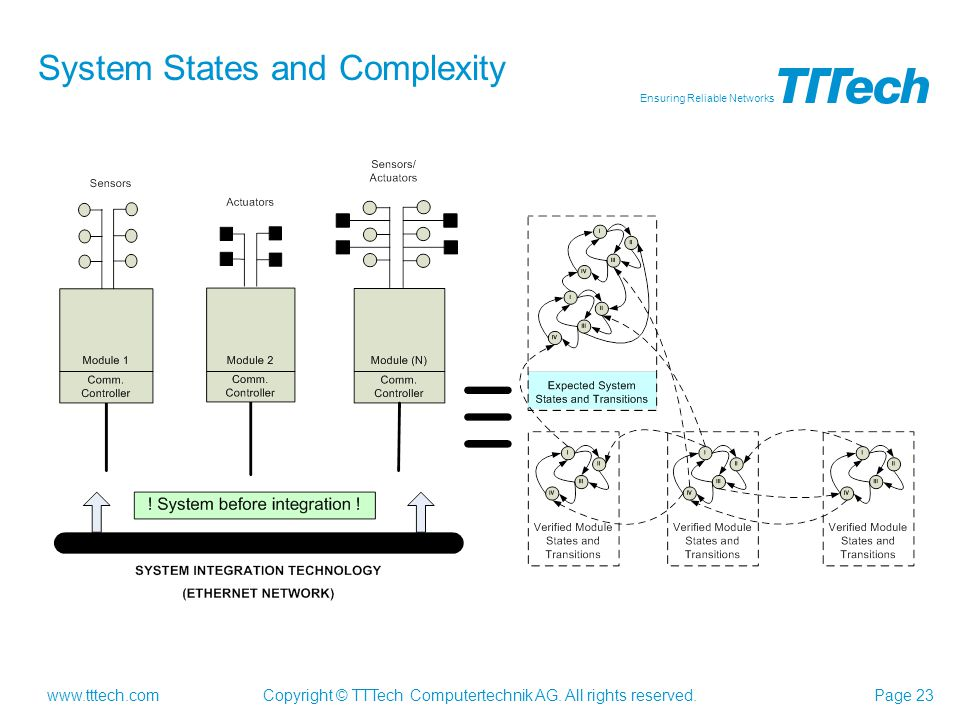 System States and Complexity