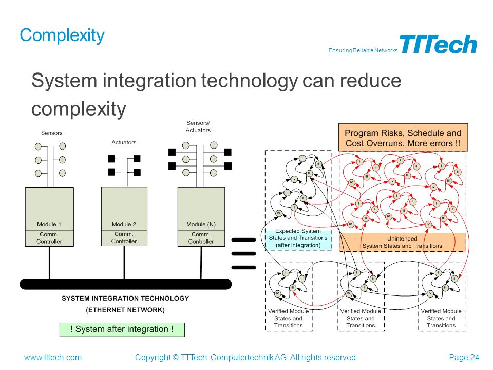 System integration technology can reduce complexity