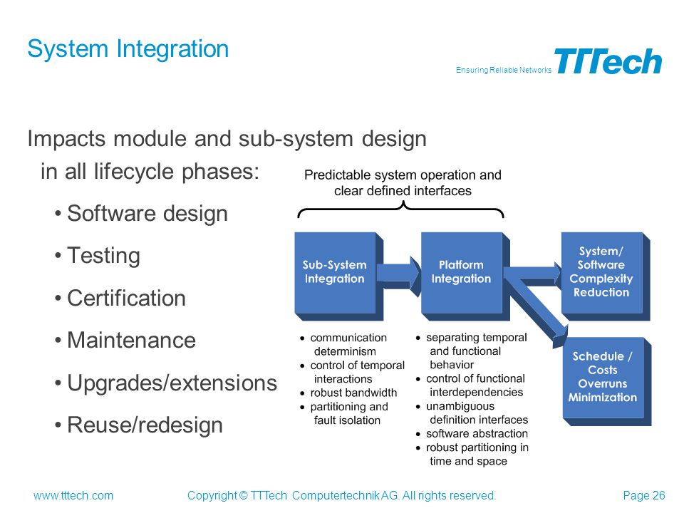 System Integration Impacts module and sub-system design in all lifecycle phases: Software design.