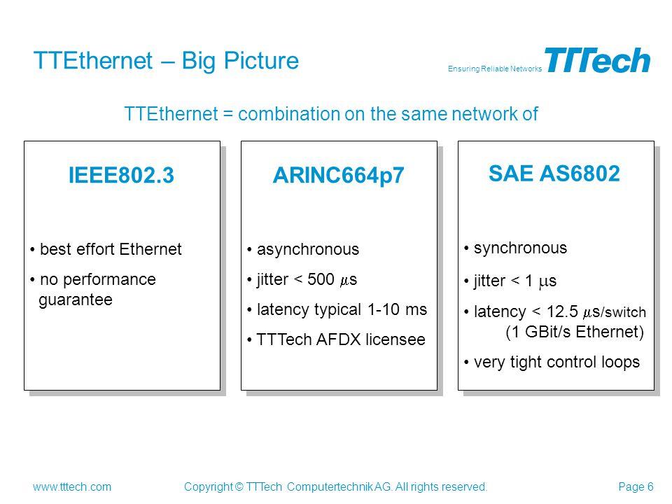 TTEthernet – Big Picture