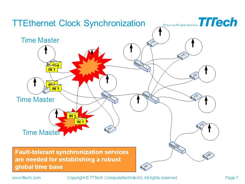 TTEthernet Clock Synchronization