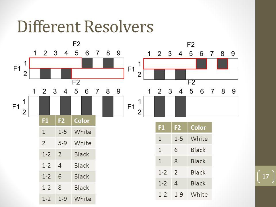 Different Resolvers F1 F2 Color 1 1-5 White 2 5-9 1-2 Black 4 6 8 1-9