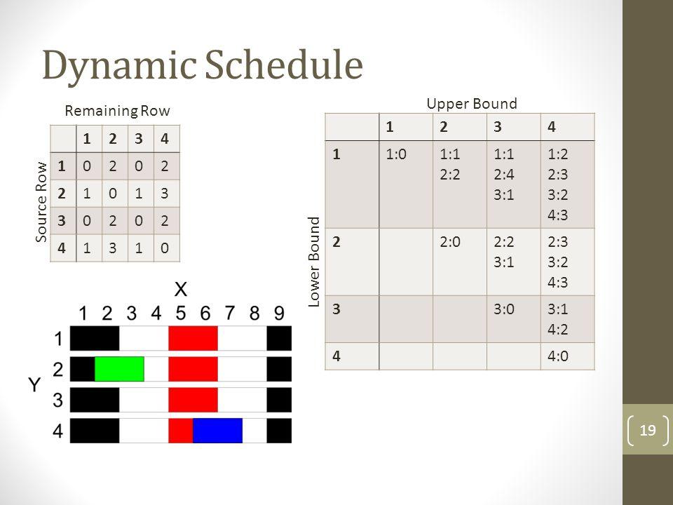Dynamic Schedule Upper Bound Remaining Row 1 2 3 4 1:0 1:1 2:2 2:4 3:1