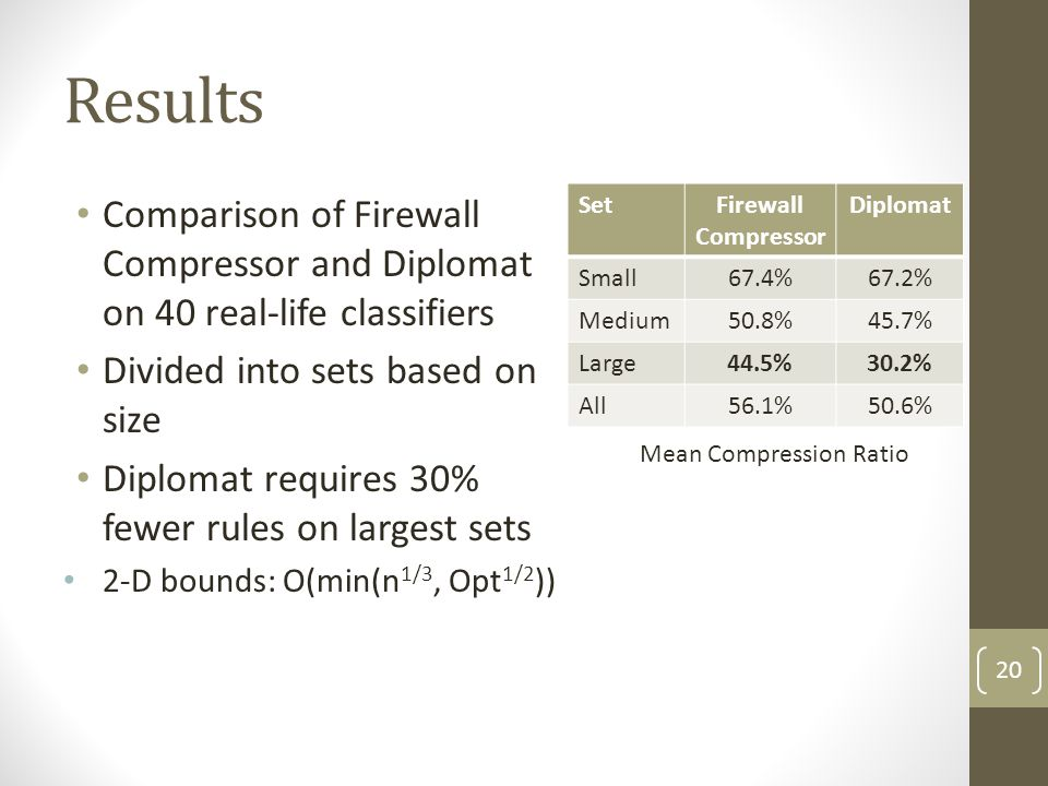 Results Comparison of Firewall Compressor and Diplomat on 40 real-life classifiers. Divided into sets based on size.