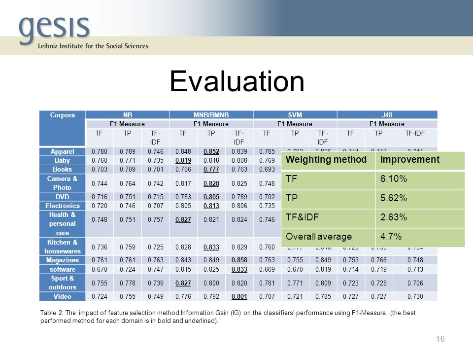 Evaluation Weighting method Improvement TF 6.10% TP 5.62% TF&IDF 2.63%
