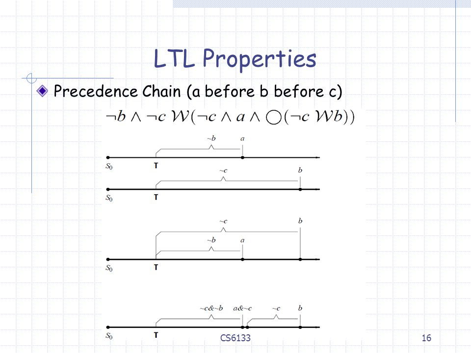 LTL Properties Precedence Chain (a before b before c) CS6133