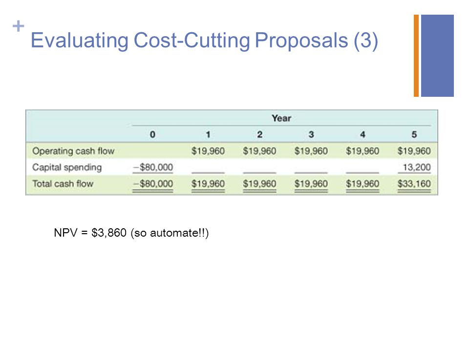 Evaluating Cost-Cutting Proposals (3)