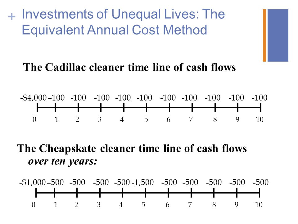 Investments of Unequal Lives: The Equivalent Annual Cost Method