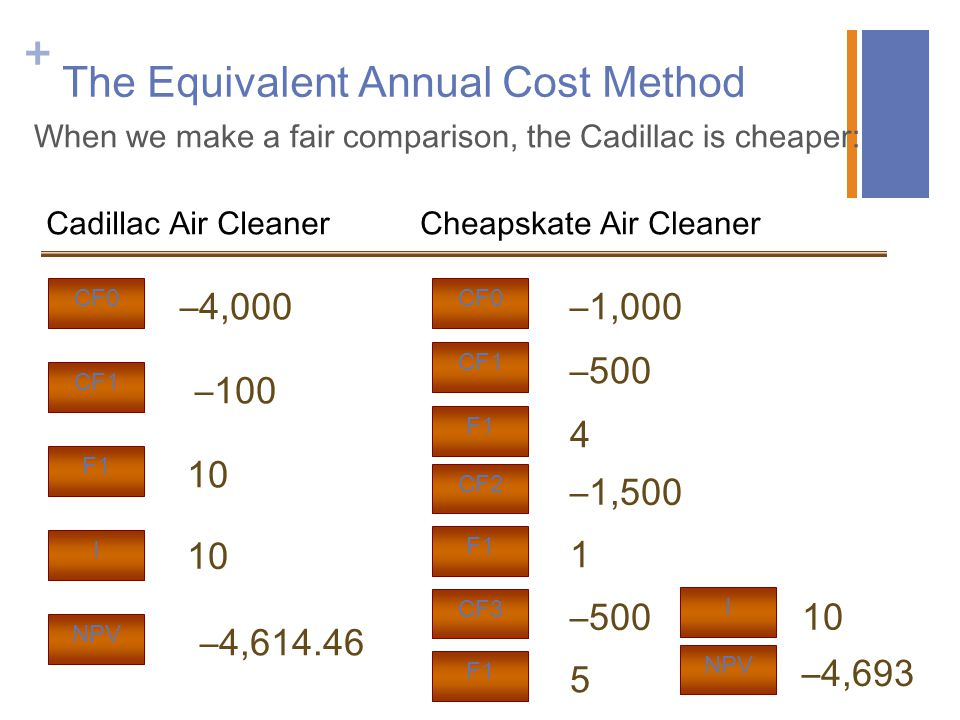 The Equivalent Annual Cost Method