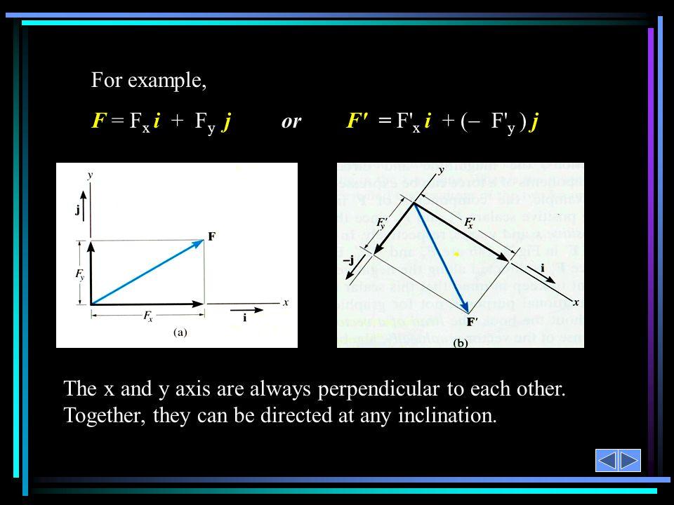 F = Fx i + Fy j or F = F x i + ( F y ) j