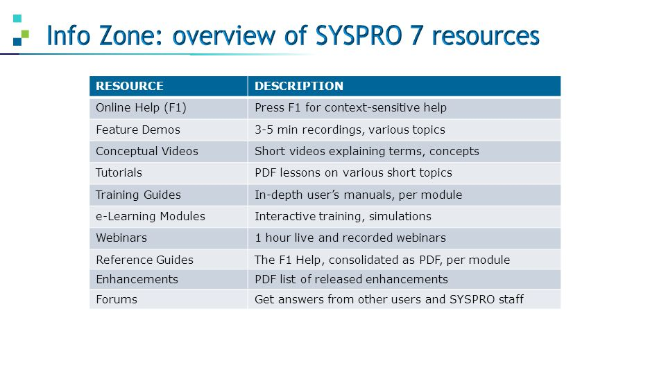 Info Zone: overview of SYSPRO 7 resources