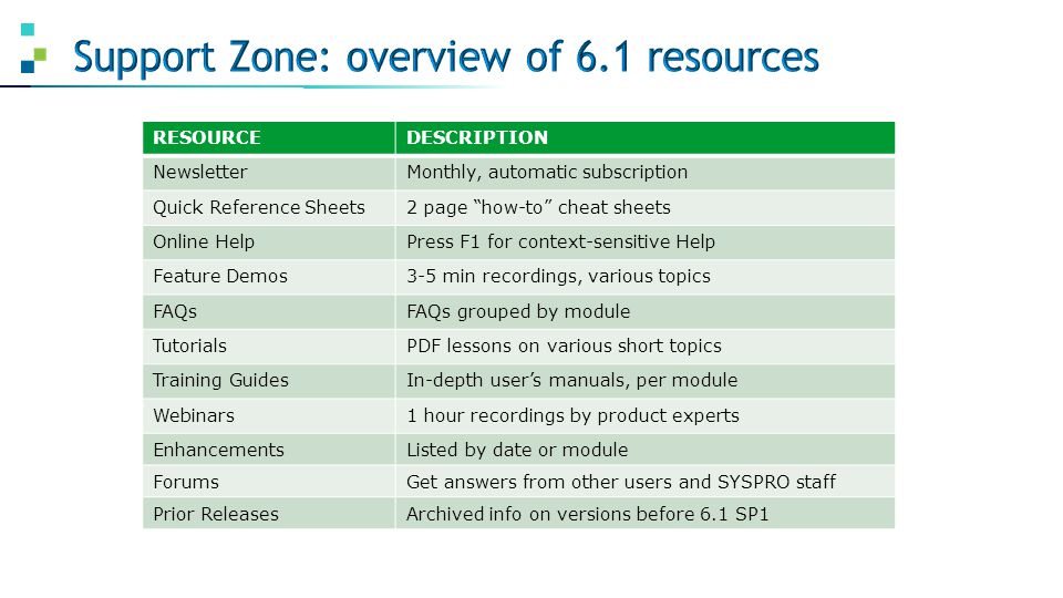 Support Zone: overview of 6.1 resources